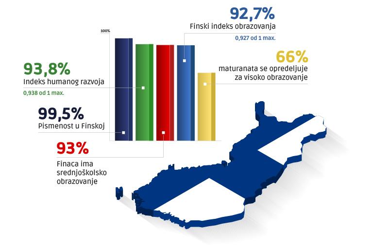 Statistika finskog obrazovnog sistema
